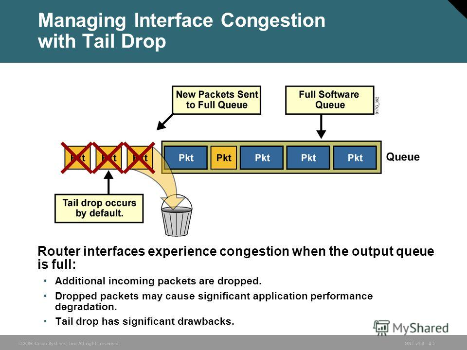 © 2006 Cisco Systems, Inc. All rights reserved.ONT v1.04-5 Managing Interface Congestion with Tail Drop Router interfaces experience congestion when the output queue is full: Additional incoming packets are dropped. Dropped packets may cause signific