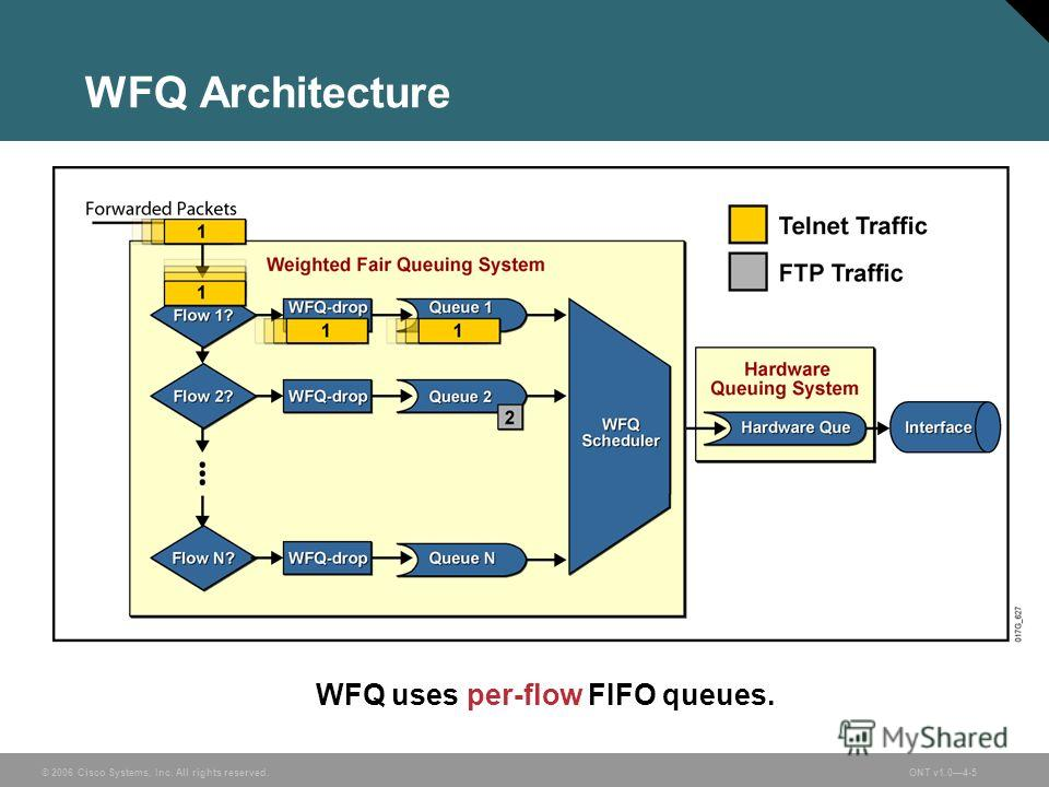 © 2006 Cisco Systems, Inc. All rights reserved.ONT v1.04-5 WFQ Architecture WFQ uses per-flow FIFO queues.
