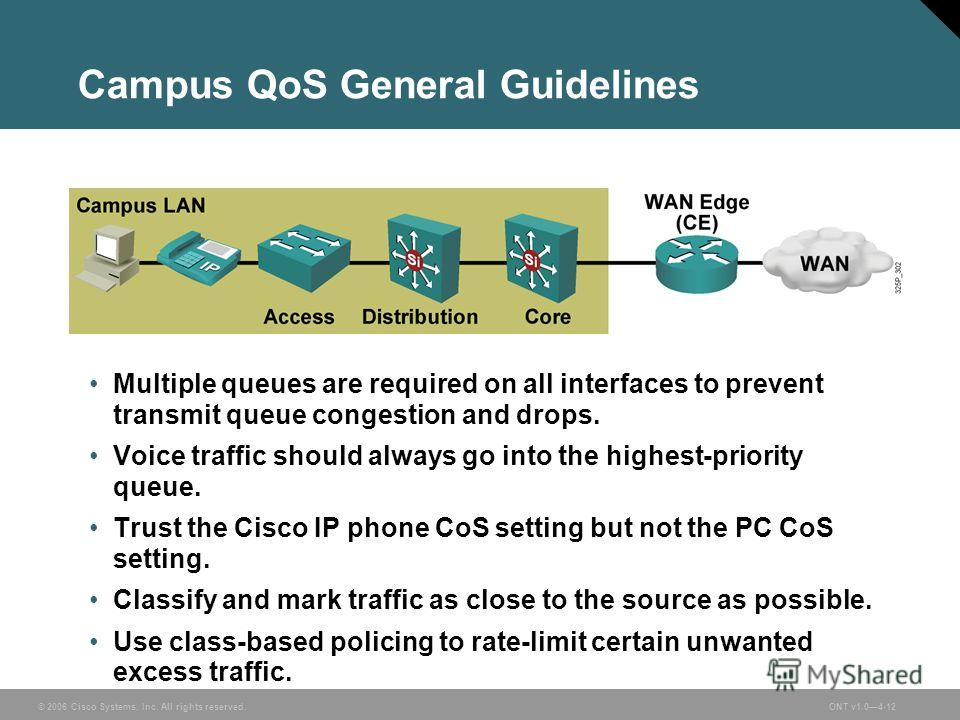 © 2006 Cisco Systems, Inc. All rights reserved.ONT v1.04-12 Campus QoS General Guidelines Multiple queues are required on all interfaces to prevent transmit queue congestion and drops. Voice traffic should always go into the highest-priority queue. T