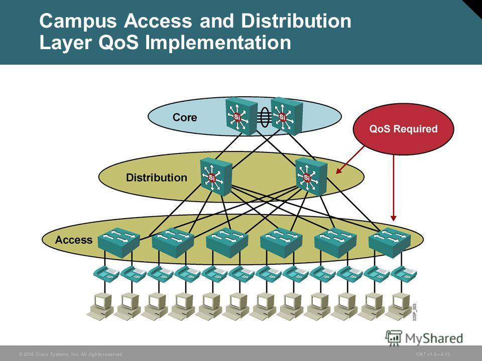 © 2006 Cisco Systems, Inc. All rights reserved.ONT v1.04-13 Campus Access and Distribution Layer QoS Implementation