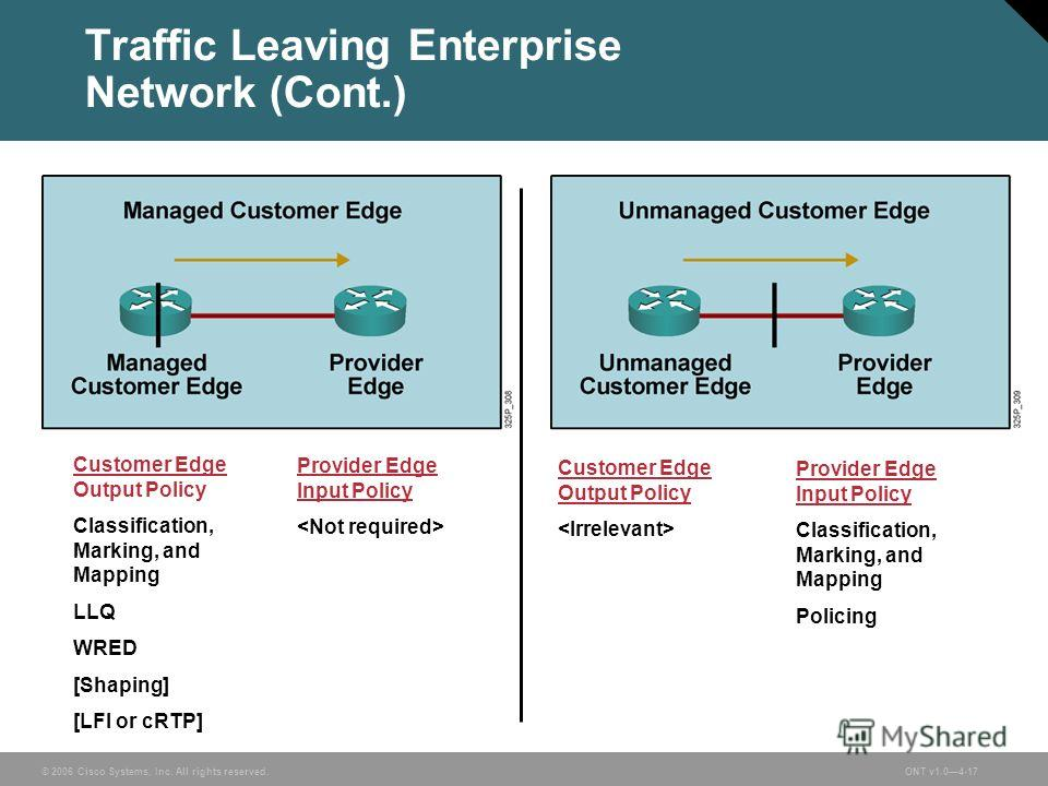 © 2006 Cisco Systems, Inc. All rights reserved.ONT v1.04-17 Traffic Leaving Enterprise Network (Cont.) Customer Edge Output Policy Classification, Marking, and Mapping LLQ WRED [Shaping] [LFI or cRTP] Provider Edge Input Policy Customer Edge Output P
