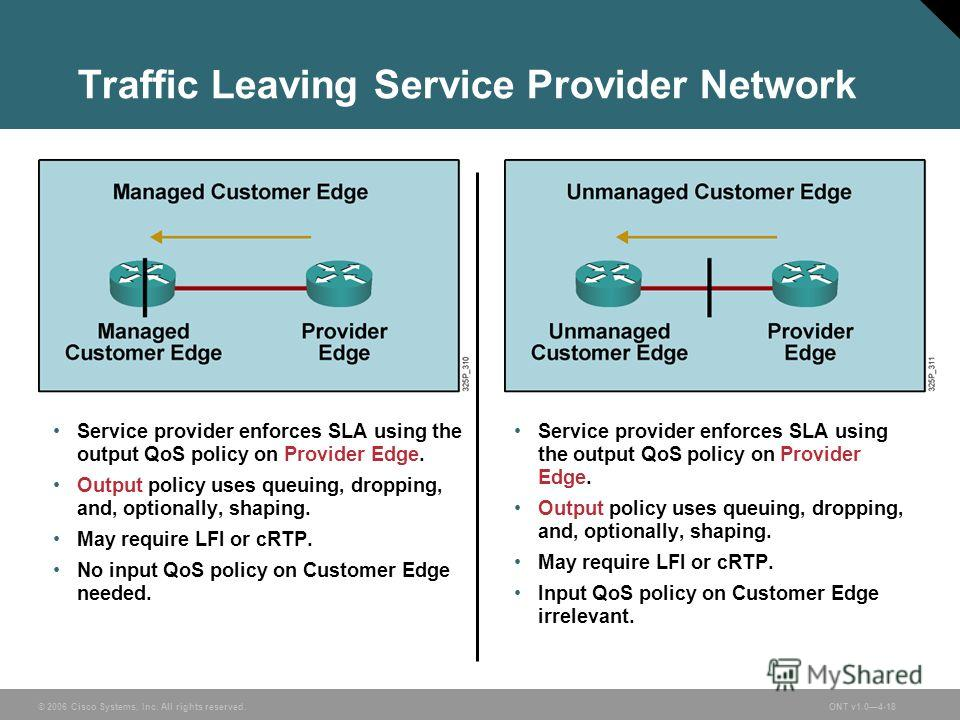 © 2006 Cisco Systems, Inc. All rights reserved.ONT v1.04-18 Traffic Leaving Service Provider Network Service provider enforces SLA using the output QoS policy on Provider Edge. Output policy uses queuing, dropping, and, optionally, shaping. May requi