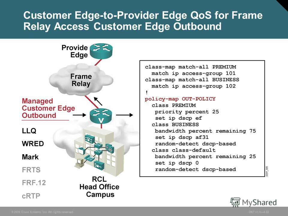 © 2006 Cisco Systems, Inc. All rights reserved.ONT v1.04-22 Customer Edge-to-Provider Edge QoS for Frame Relay Access Customer Edge Outbound