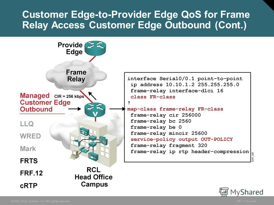 © 2006 Cisco Systems, Inc. All rights reserved.ONT v1.04-23 Customer Edge-to-Provider Edge QoS for Frame Relay Access Customer Edge Outbound (Cont.)