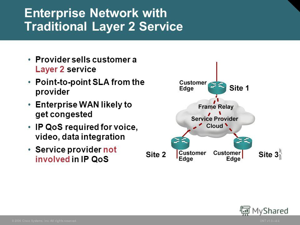 © 2006 Cisco Systems, Inc. All rights reserved.ONT v1.04-4 Enterprise Network with Traditional Layer 2 Service Provider sells customer a Layer 2 service Point-to-point SLA from the provider Enterprise WAN likely to get congested IP QoS required for v