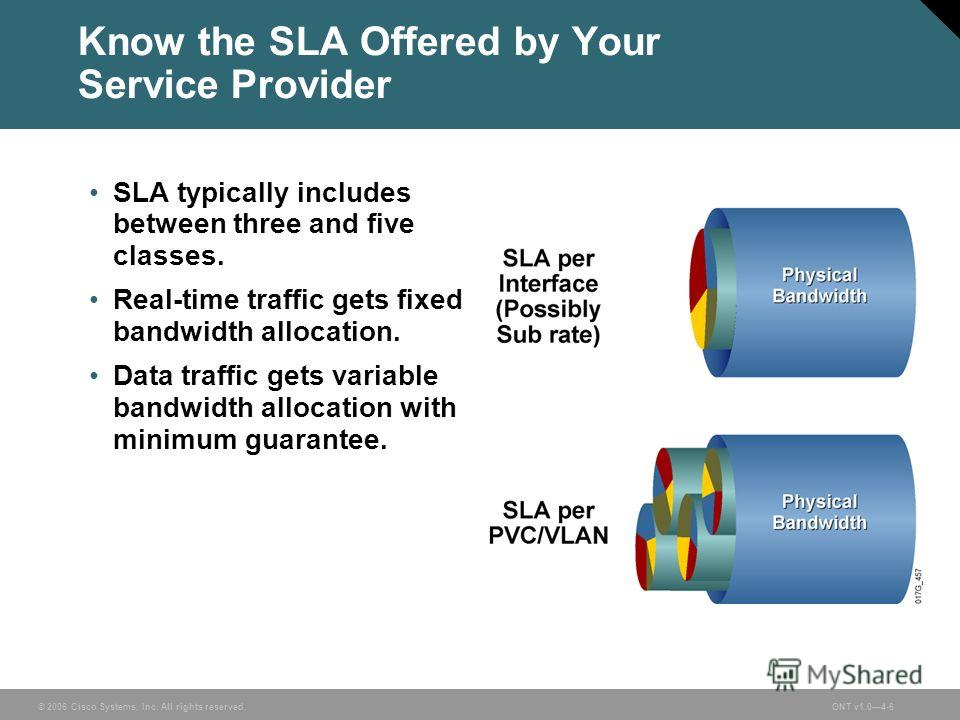 © 2006 Cisco Systems, Inc. All rights reserved.ONT v1.04-6 Know the SLA Offered by Your Service Provider SLA typically includes between three and five classes. Real-time traffic gets fixed bandwidth allocation. Data traffic gets variable bandwidth al