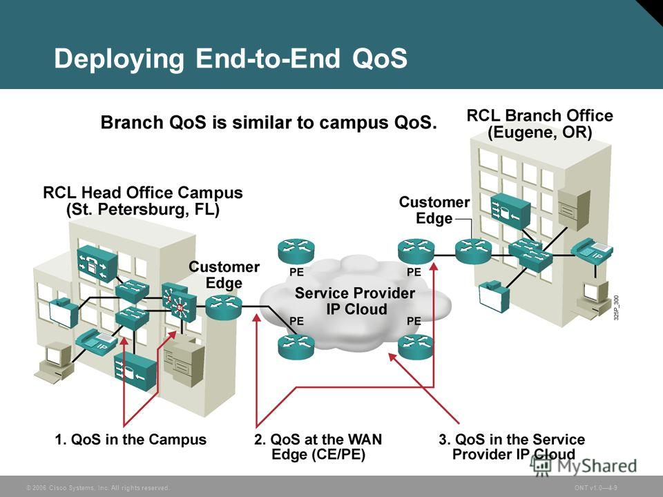 © 2006 Cisco Systems, Inc. All rights reserved.ONT v1.04-9 Deploying End-to-End QoS