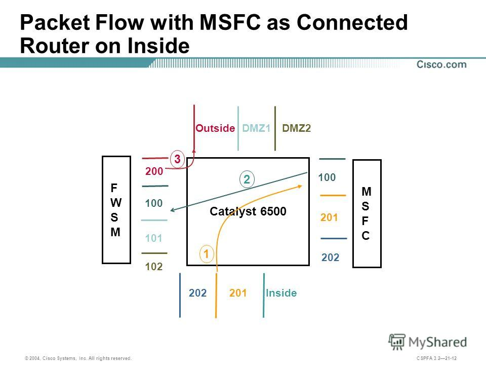 © 2004, Cisco Systems, Inc. All rights reserved. CSPFA 3.221-12 Packet Flow with MSFC as Connected Router on Inside Catalyst 6500 100 201 202 200 100 102 201202 OutsideDMZ2 1 2 3 DMZ1 101 Inside MSFCMSFC FWSMFWSM