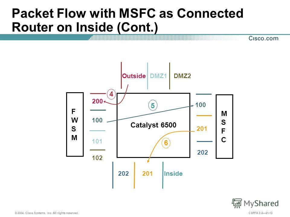 © 2004, Cisco Systems, Inc. All rights reserved. CSPFA 3.221-13 Packet Flow with MSFC as Connected Router on Inside (Cont.) Catalyst 6500 100 201 202 200 100 102 201202 OutsideDMZ2 6 5 4 DMZ1 101 Inside MSFCMSFC FWSMFWSM