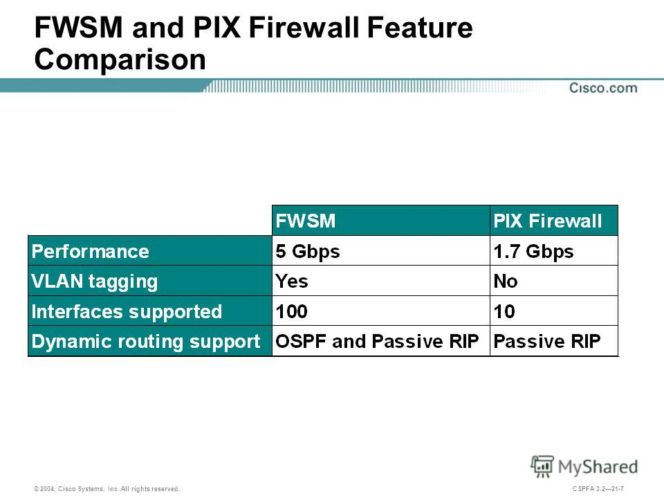 © 2004, Cisco Systems, Inc. All rights reserved. CSPFA 3.221-7 FWSM and PIX Firewall Feature Comparison