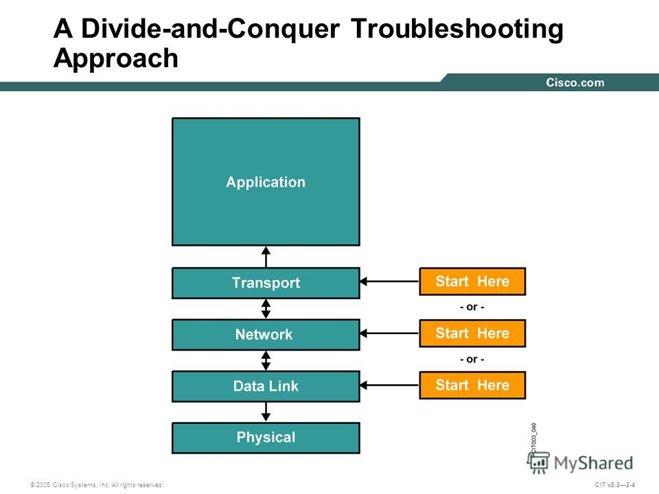 © 2005 Cisco Systems, Inc. All rights reserved. CIT v5.22-4 A Divide-and-Conquer Troubleshooting Approach