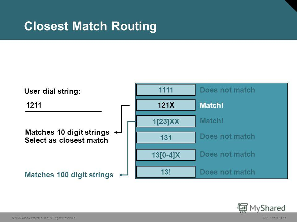 © 2006 Cisco Systems, Inc. All rights reserved. CIPT1 v5.04-15 Closest Match Routing 1111 121X 1[23]XX 131 13! 13[0-4]X User dial string: Does not match Match! Does not match 1211 Matches 10 digit strings Matches 100 digit strings Select as closest m
