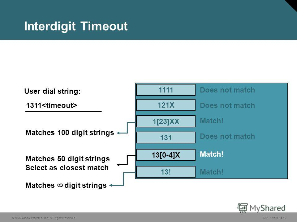 © 2006 Cisco Systems, Inc. All rights reserved. CIPT1 v5.04-16 Interdigit Timeout 1111 121X 131 User dial string: Does not match Match! Does not match Match! 1311 Matches 100 digit strings Matches 50 digit strings Select as closest match Matchesdigit