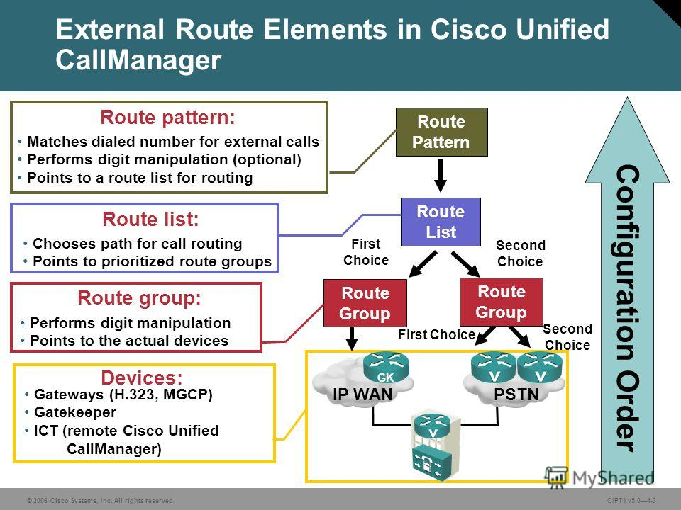 © 2006 Cisco Systems, Inc. All rights reserved. CIPT1 v5.04-3 Route Pattern Route List Route Group Second Choice Route Group First Choice Second Choice Configuration Order Matches dialed number for external calls Performs digit manipulation (optional