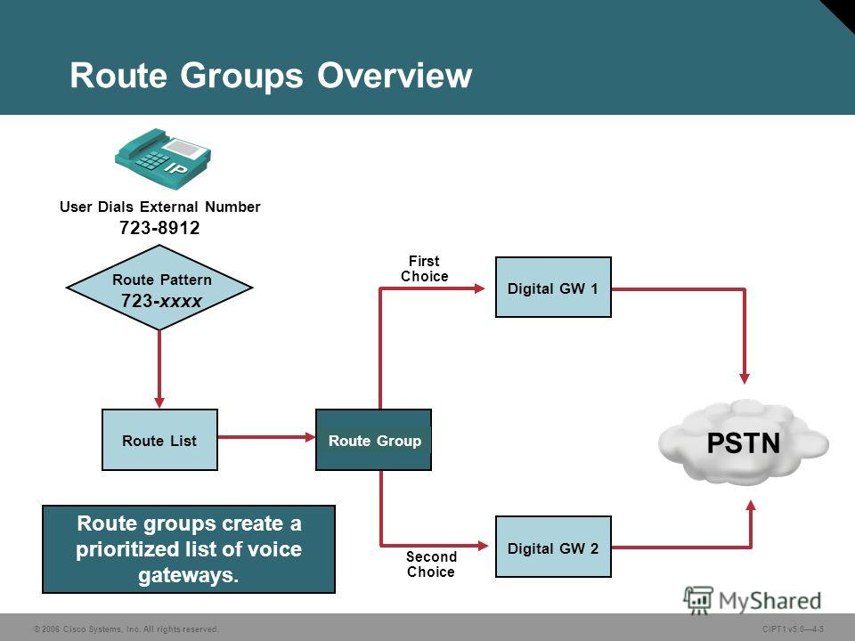 © 2006 Cisco Systems, Inc. All rights reserved. CIPT1 v5.04-5 Route Pattern 723-xxxx Route List First Choice Second Choice User Dials External Number 723-8912 PSTN Route groups create a prioritized list of voice gateways. Route Group Digital GW 1 Dig
