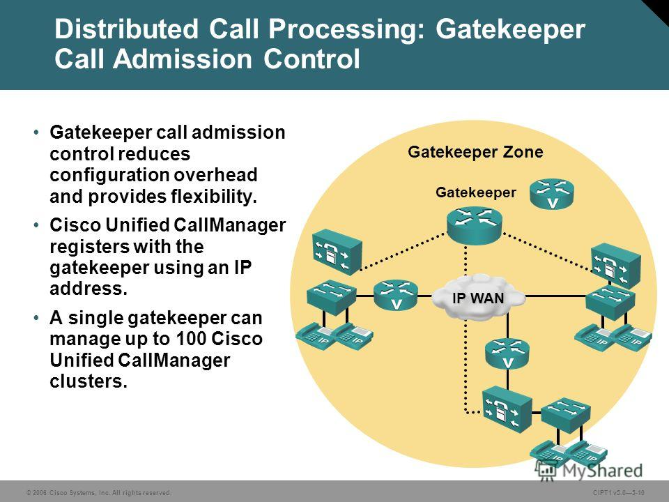 © 2006 Cisco Systems, Inc. All rights reserved. CIPT1 v5.05-10 Gatekeeper Zone Gatekeeper call admission control reduces configuration overhead and provides flexibility. Cisco Unified CallManager registers with the gatekeeper using an IP address. A s