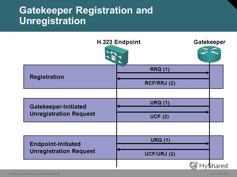 © 2006 Cisco Systems, Inc. All rights reserved. CIPT1 v5.05-11 Gatekeeper Registration and Unregistration GatekeeperH.323 Endpoint RRQ (1) RCF/RRJ (2) Registration Gatekeeper-Initiated Unregistration Request Endpoint-Initiated Unregistration Request