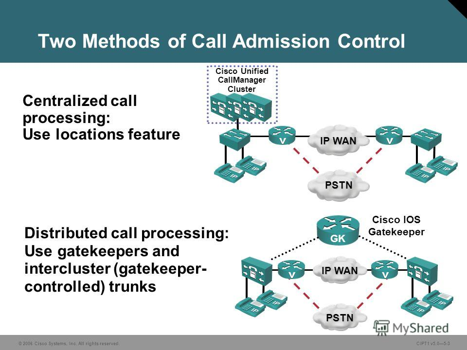 © 2006 Cisco Systems, Inc. All rights reserved. CIPT1 v5.05-3 Two Methods of Call Admission Control Distributed call processing: Use gatekeepers and intercluster (gatekeeper- controlled) trunks Cisco IOS Gatekeeper Centralized call processing: Use lo