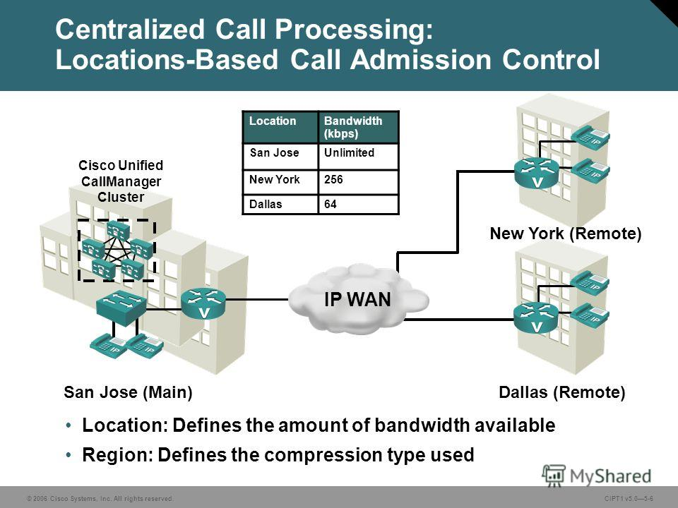 © 2006 Cisco Systems, Inc. All rights reserved. CIPT1 v5.05-6 Centralized Call Processing: Locations-Based Call Admission Control LocationBandwidth (kbps) San JoseUnlimited New York256 Dallas64 San Jose (Main) Cisco Unified CallManager Cluster New Yo