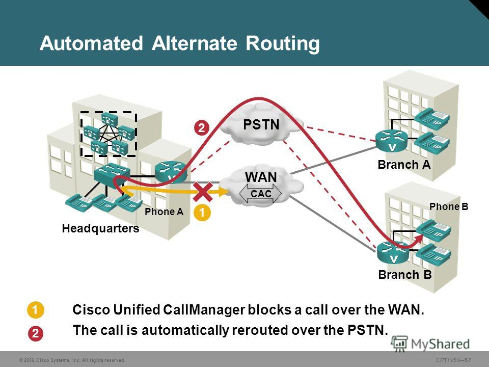 © 2006 Cisco Systems, Inc. All rights reserved. CIPT1 v5.05-7 Cisco Unified CallManager blocks a call over the WAN. The call is automatically rerouted over the PSTN. Automated Alternate Routing Headquarters Branch B 1 2 Phone A Phone B 1 2 Branch A P