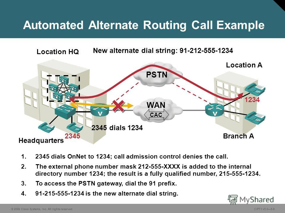 © 2006 Cisco Systems, Inc. All rights reserved. CIPT1 v5.05-9 Automated Alternate Routing Call Example Headquarters Branch A Location HQ Location A 2345 1234 1.2345 dials OnNet to 1234; call admission control denies the call. 2. The external phone nu