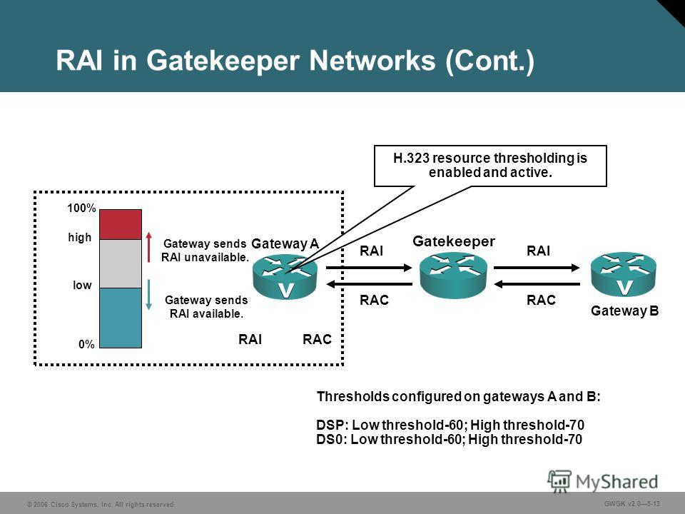 © 2006 Cisco Systems, Inc. All rights reserved. GWGK v2.05-13 RAI in Gatekeeper Networks (Cont.) 100% high low 0% Gateway sends RAI unavailable. Gateway sends RAI available. Gateway A Gatekeeper RAIRAC Gateway B RAI RAC Thresholds configured on gatew