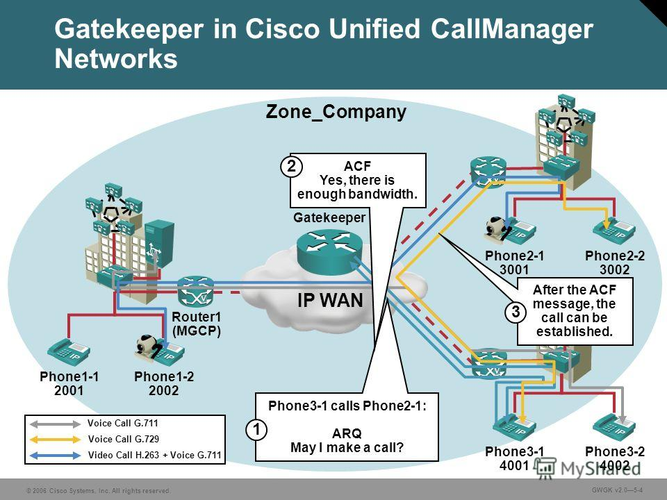 © 2006 Cisco Systems, Inc. All rights reserved. GWGK v2.05-4 Gatekeeper in Cisco Unified CallManager Networks Phone1-1 2001 Phone1-2 2002 Phone2-1 3001 Phone2-2 3002 Phone3-1 4001 Phone3-2 4002 IP WAN Gatekeeper Router1 (MGCP) Zone_Company Phone3-1 c