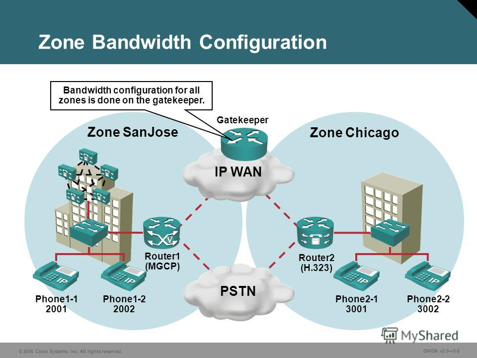 © 2006 Cisco Systems, Inc. All rights reserved. GWGK v2.05-8 Zone Bandwidth Configuration IP WANPSTN Phone1-1 2001 Phone1-2 2002 Phone2-1 3001 Phone2-2 3002 Zone SanJose Zone Chicago Router1 (MGCP) Router2 (H.323) Bandwidth configuration for all zone