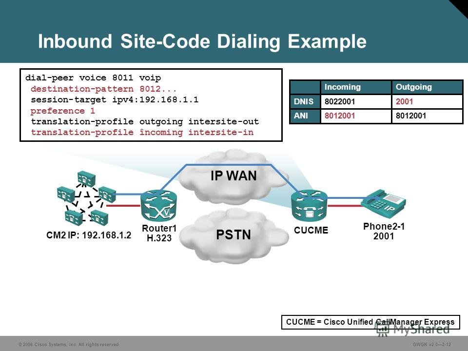 © 2006 Cisco Systems, Inc. All rights reserved.GWGK v2.03-12 Inbound Site-Code Dialing Example IP WANPSTN Phone2-1 2001 Router1 H.323 CUCME dial-peer voice 8011 voip destination-pattern 8012... session-target ipv4:192.168.1.1 preference 1 translation