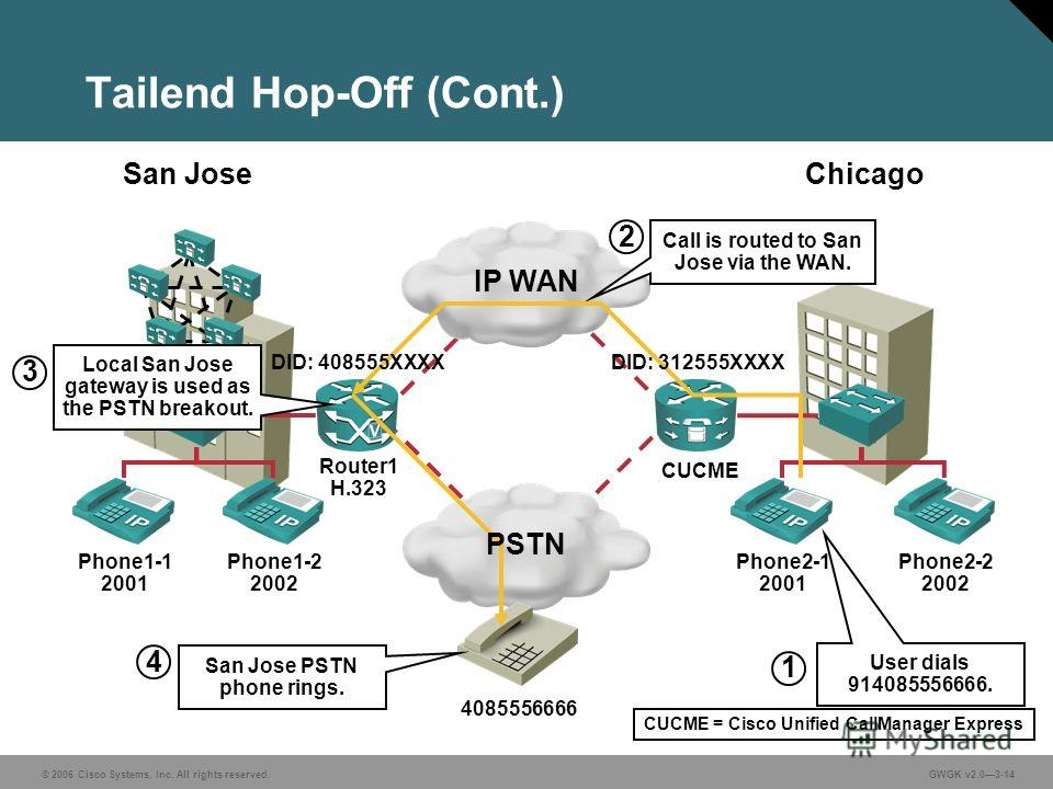 © 2006 Cisco Systems, Inc. All rights reserved.GWGK v2.03-14 Tailend Hop-Off (Cont.) IP WAN Phone1-1 2001 Phone1-2 2002 Phone2-1 2001 Phone2-2 2002 San JoseChicago Router1 H.323 CUCME 4085556666 User dials 914085556666. 1 Call is routed to San Jose v