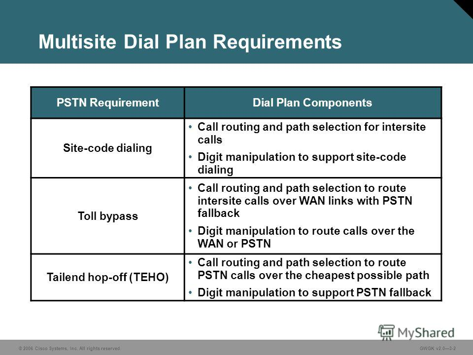© 2006 Cisco Systems, Inc. All rights reserved.GWGK v2.03-2 Multisite Dial Plan Requirements PSTN RequirementDial Plan Components Site-code dialing Call routing and path selection for intersite calls Digit manipulation to support site-code dialing To