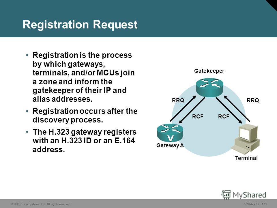 © 2006 Cisco Systems, Inc. All rights reserved. GWGK v2.05-11 Registration Request Registration is the process by which gateways, terminals, and/or MCUs join a zone and inform the gatekeeper of their IP and alias addresses. Registration occurs after
