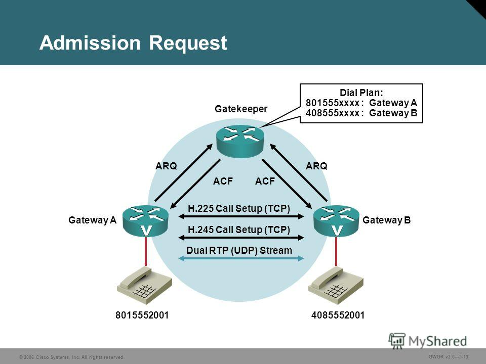 © 2006 Cisco Systems, Inc. All rights reserved. GWGK v2.05-13 Admission Request Gateway AGateway B H.225 Call Setup (TCP) H.245 Call Setup (TCP) Dual RTP (UDP) Stream Gatekeeper ARQ ACF ARQ ACF Dial Plan: 801555xxxx : Gateway A 408555xxxx : Gateway B