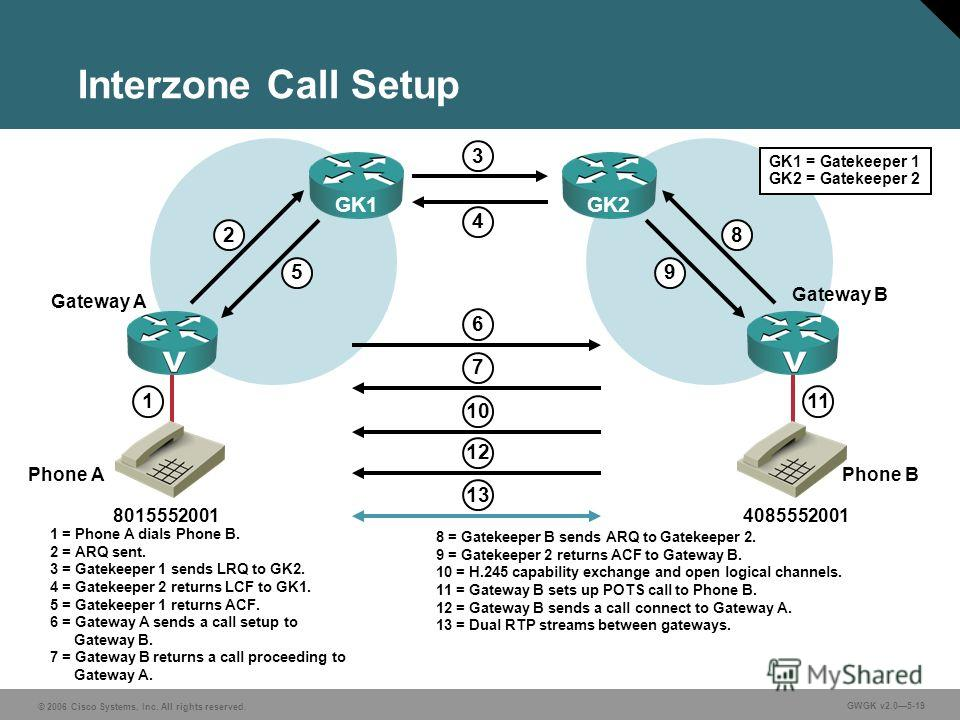 © 2006 Cisco Systems, Inc. All rights reserved. GWGK v2.05-19 Interzone Call Setup Gateway A Gateway B GK1 8015552001 4085552001 1 2 5 8 9 11 GK2 4 6 7 10 13 3 1 = Phone A dials Phone B. 2 = ARQ sent. 3 = Gatekeeper 1 sends LRQ to GK2. 4 = Gatekeeper