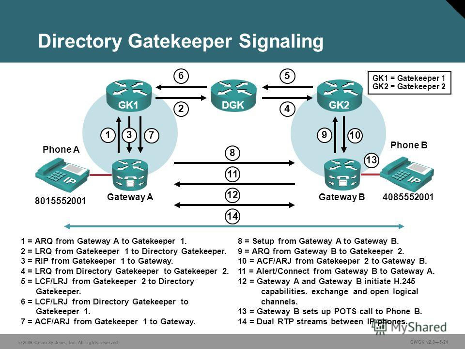 © 2006 Cisco Systems, Inc. All rights reserved. GWGK v2.05-24 Directory Gatekeeper Signaling Gateway A GK1 8015552001 4085552001 1 2 1 = ARQ from Gateway A to Gatekeeper 1. 2 = LRQ from Gatekeeper 1 to Directory Gatekeeper. 3 = RIP from Gatekeeper 1