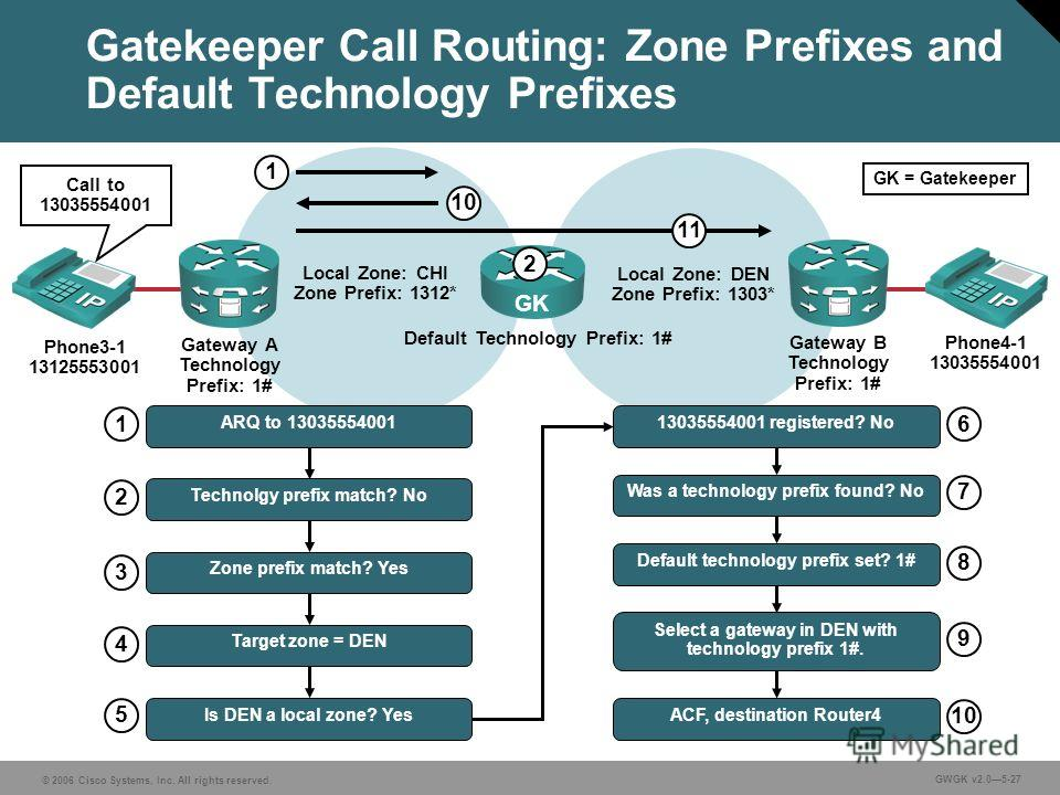 © 2006 Cisco Systems, Inc. All rights reserved. GWGK v2.05-27 Gatekeeper Call Routing: Zone Prefixes and Default Technology Prefixes Local Zone: CHI Zone Prefix: 1312* Local Zone: DEN Zone Prefix: 1303* GK Gateway A Technology Prefix: 1# Gateway B Te