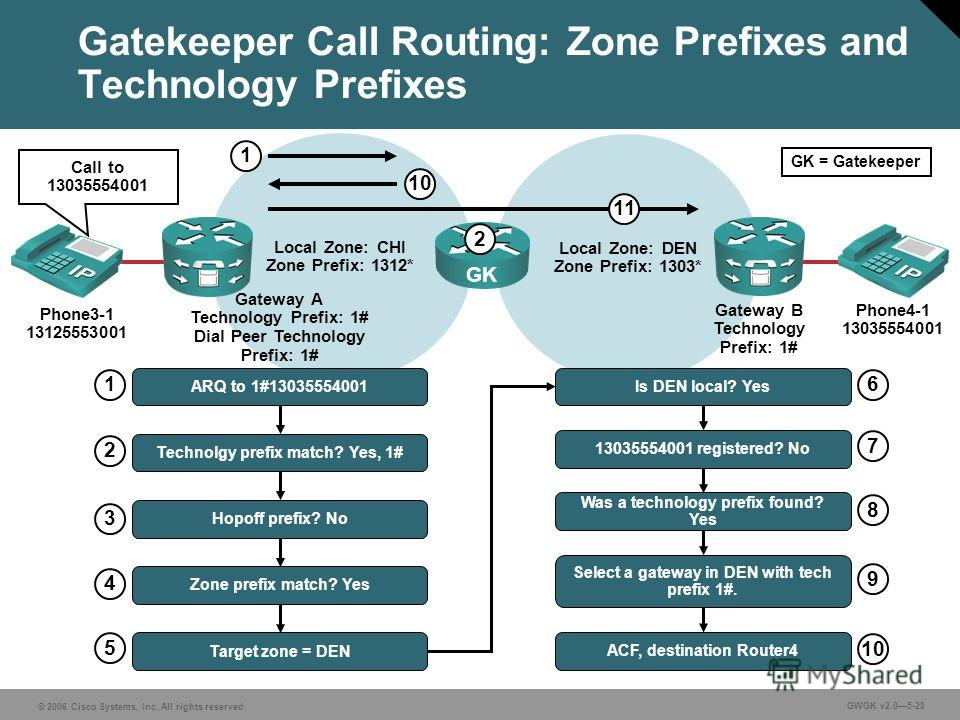 © 2006 Cisco Systems, Inc. All rights reserved. GWGK v2.05-28 Gatekeeper Call Routing: Zone Prefixes and Technology Prefixes Local Zone: CHI Zone Prefix: 1312* Local Zone: DEN Zone Prefix: 1303* GK Gateway A Technology Prefix: 1# Dial Peer Technology