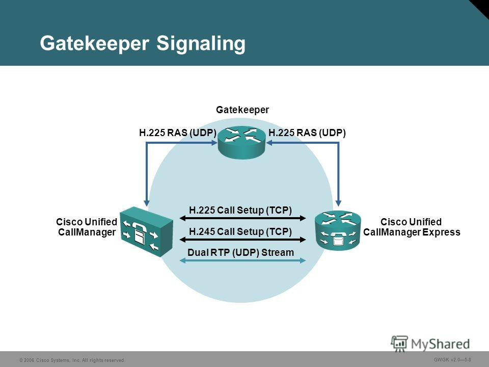 © 2006 Cisco Systems, Inc. All rights reserved. GWGK v2.05-8 Gatekeeper Signaling Cisco Unified CallManager Cisco Unified CallManager Express H.225 RAS (UDP) H.225 Call Setup (TCP) H.245 Call Setup (TCP) Dual RTP (UDP) Stream Gatekeeper