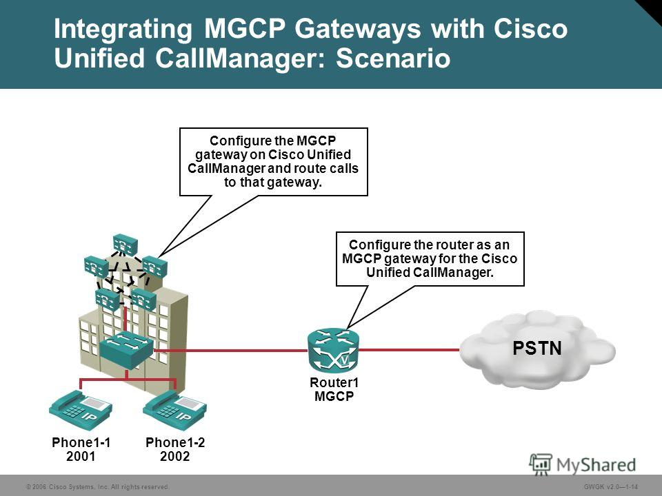 © 2006 Cisco Systems, Inc. All rights reserved.GWGK v2.01-14 Phone1-1 2001 Phone1-2 2002 Integrating MGCP Gateways with Cisco Unified CallManager: Scenario PSTN Router1 MGCP Configure the router as an MGCP gateway for the Cisco Unified CallManager. C