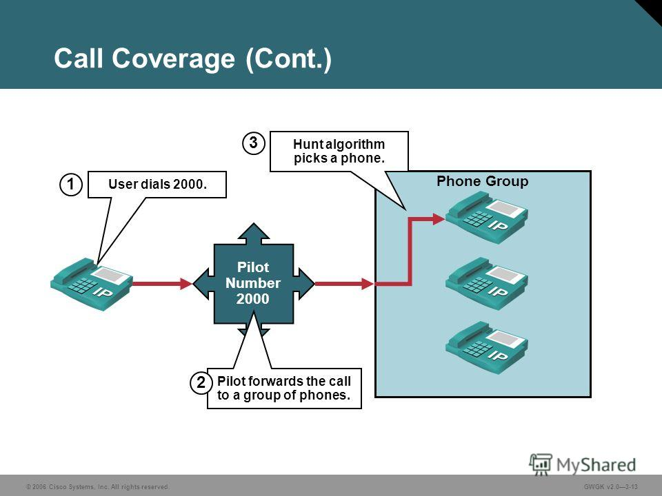© 2006 Cisco Systems, Inc. All rights reserved.GWGK v2.03-13 Phone Group Call Coverage (Cont.) Pilot Number 2000 User dials 2000. 1 Pilot forwards the call to a group of phones. 2 Hunt algorithm picks a phone. 3