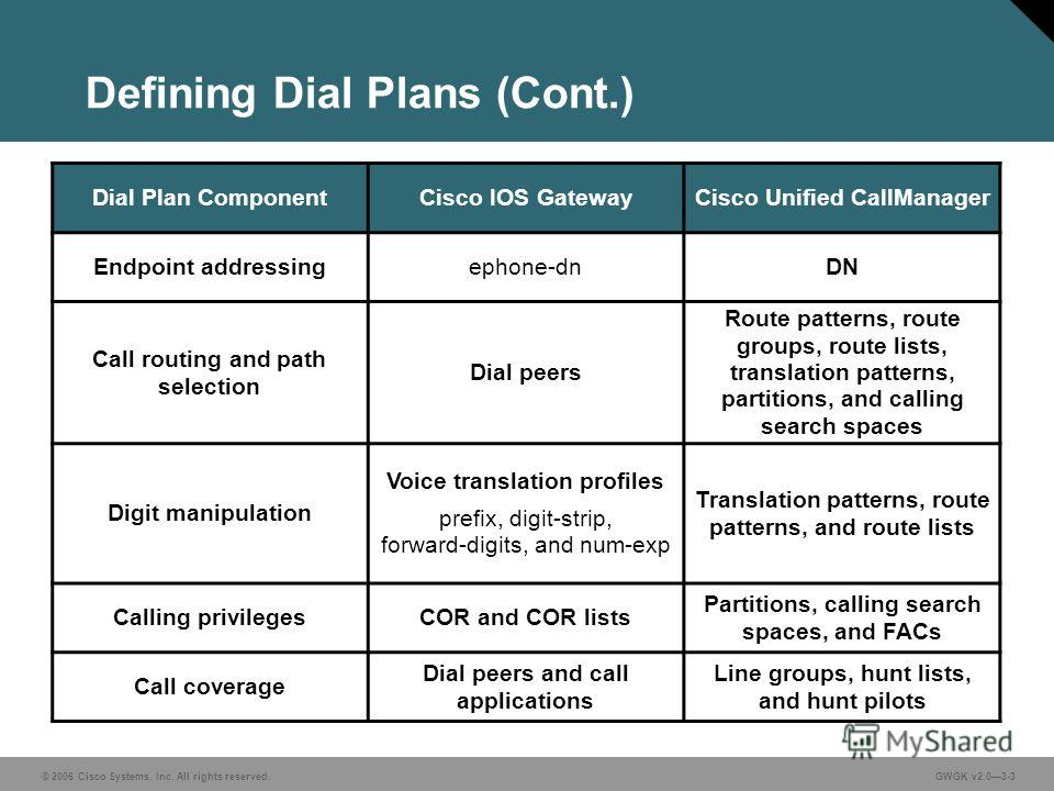 © 2006 Cisco Systems, Inc. All rights reserved.GWGK v2.03-3 Defining Dial Plans (Cont.) Dial Plan ComponentCisco IOS GatewayCisco Unified CallManager Endpoint addressingephone-dnDN Call routing and path selection Dial peers Route patterns, route grou