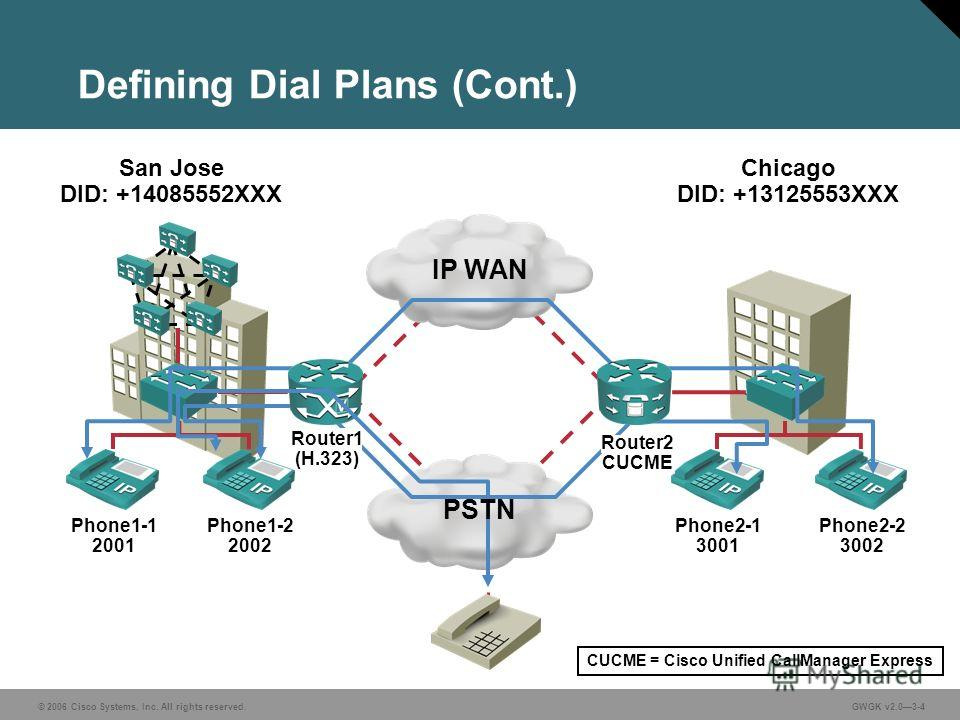 © 2006 Cisco Systems, Inc. All rights reserved.GWGK v2.03-4 Defining Dial Plans (Cont.) IP WAN Phone1-1 2001 Phone1-2 2002 Phone2-1 3001 Phone2-2 3002 San Jose DID: +14085552XXX Chicago DID: +13125553XXX PSTN Router2 CUCME Router1 (H.323) CUCME = Cis