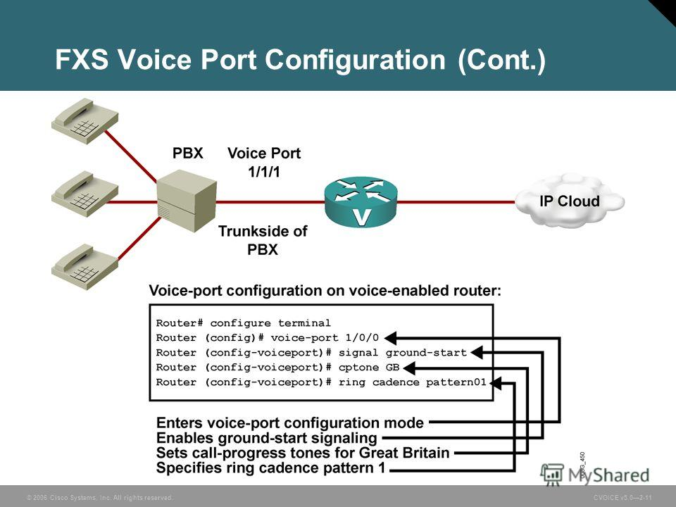 © 2006 Cisco Systems, Inc. All rights reserved. CVOICE v5.02-11 FXS Voice Port Configuration (Cont.)