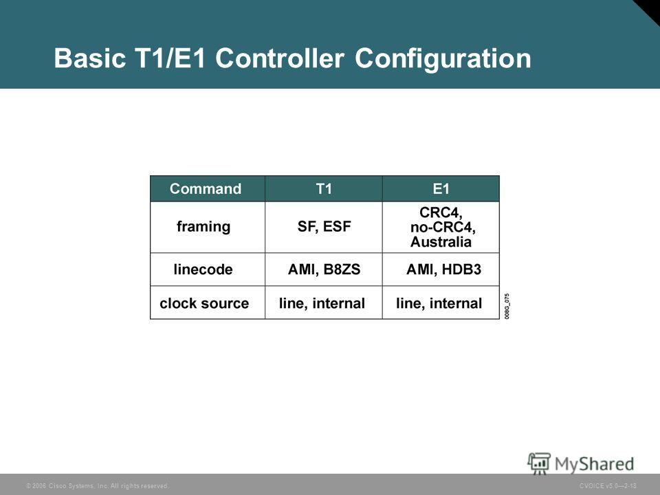 © 2006 Cisco Systems, Inc. All rights reserved. CVOICE v5.02-18 Basic T1/E1 Controller Configuration
