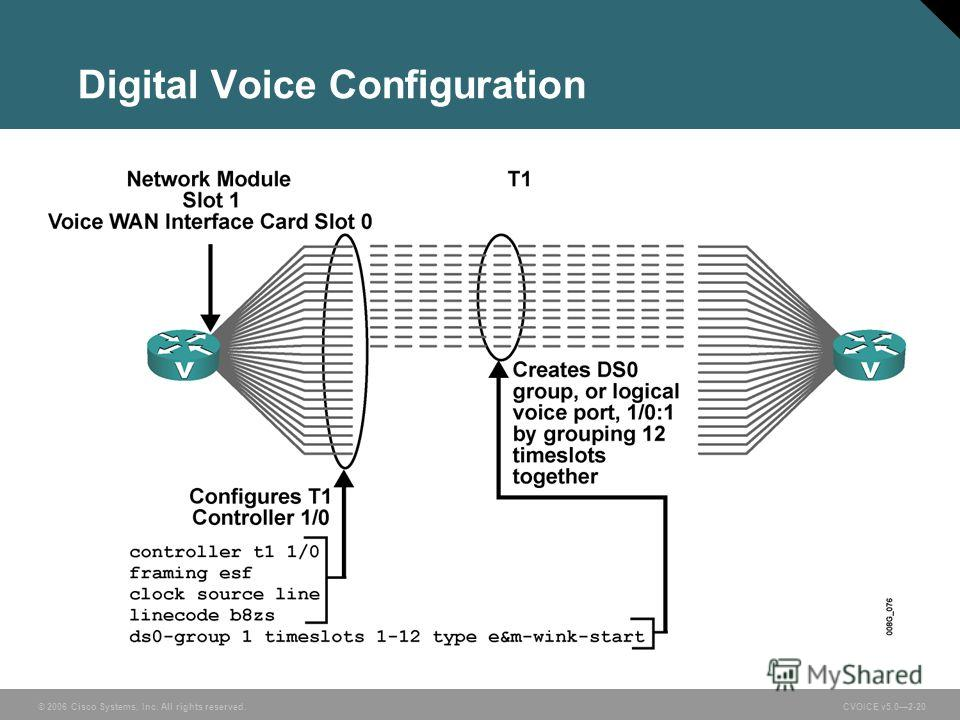 © 2006 Cisco Systems, Inc. All rights reserved. CVOICE v5.02-20 Digital Voice Configuration