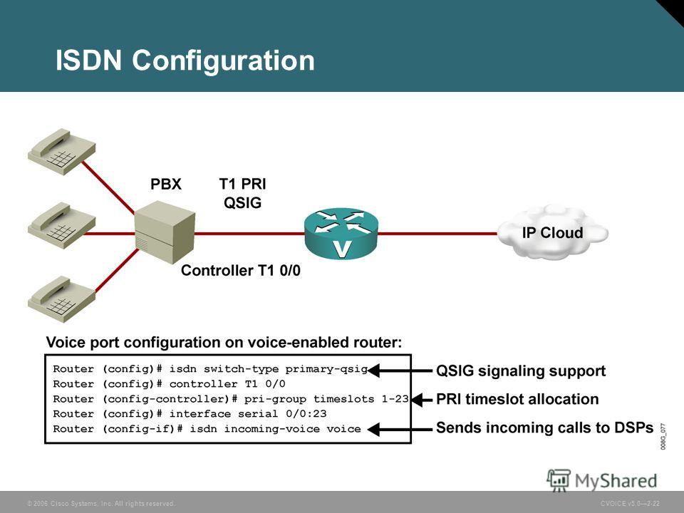 © 2006 Cisco Systems, Inc. All rights reserved. CVOICE v5.02-22 ISDN Configuration