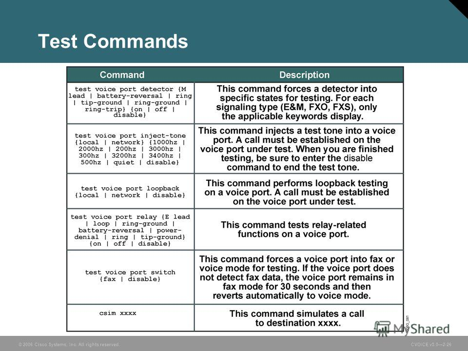 © 2006 Cisco Systems, Inc. All rights reserved. CVOICE v5.02-26 Test Commands