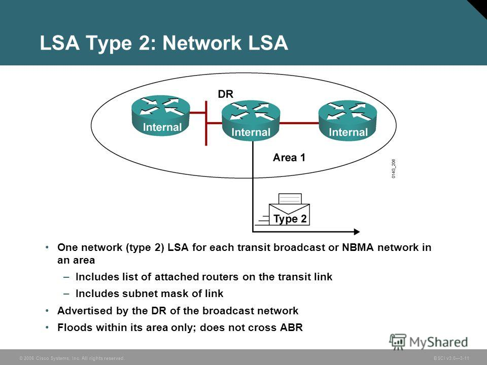 © 2006 Cisco Systems, Inc. All rights reserved. BSCI v3.03-11 LSA Type 2: Network LSA One network (type 2) LSA for each transit broadcast or NBMA network in an area –Includes list of attached routers on the transit link –Includes subnet mask of link