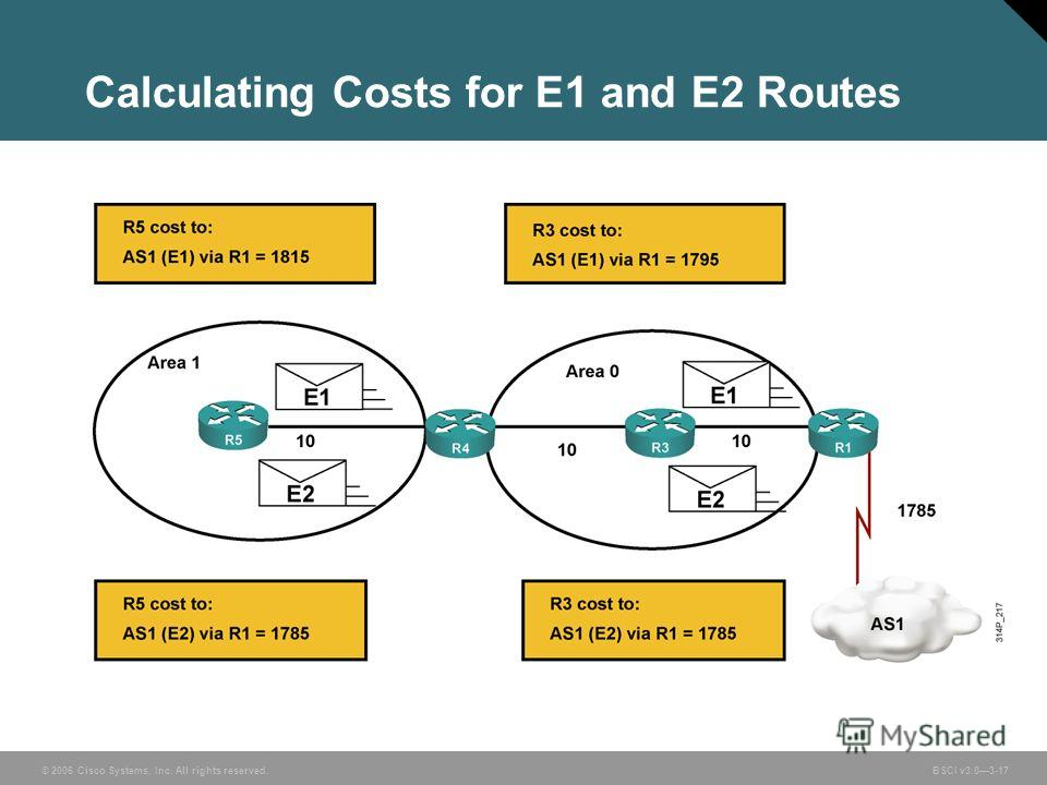© 2006 Cisco Systems, Inc. All rights reserved. BSCI v3.03-17 Calculating Costs for E1 and E2 Routes