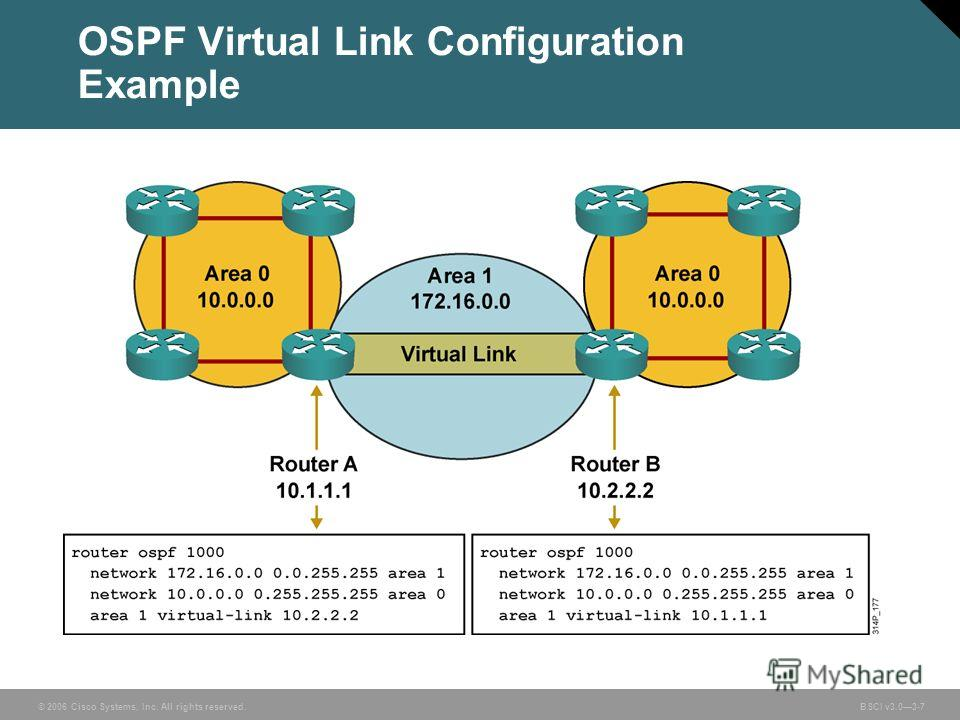 © 2006 Cisco Systems, Inc. All rights reserved. BSCI v3.03-7 OSPF Virtual Link Configuration Example